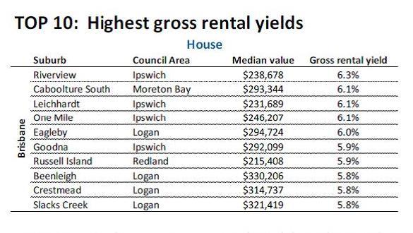 Top 10 Highest gross rental yields in Brisbane